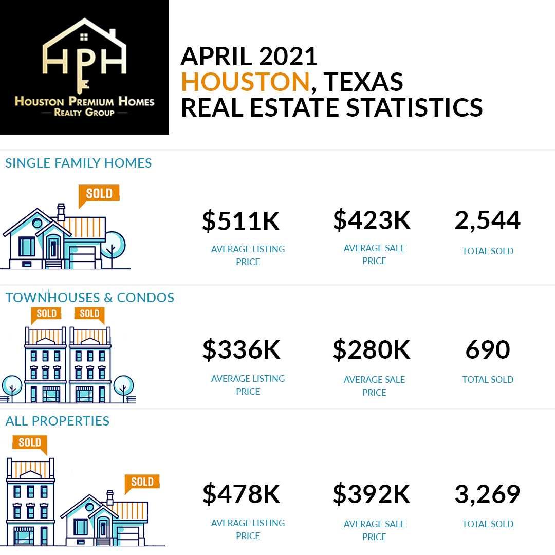 April Houston Real Estate Market